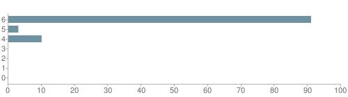Chart?cht=bhs&chs=500x140&chbh=10&chco=6f92a3&chxt=x,y&chd=t:91,3,10,0,0,0,0&chm=t+91%,333333,0,0,10|t+3%,333333,0,1,10|t+10%,333333,0,2,10|t+0%,333333,0,3,10|t+0%,333333,0,4,10|t+0%,333333,0,5,10|t+0%,333333,0,6,10&chxl=1:|other|indian|hawaiian|asian|hispanic|black|white